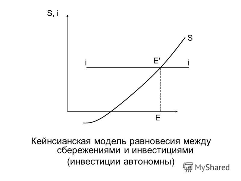Кейнсианская модель равновесия между сбережениями и инвестициями (инвестиции автономны) S, i S ii E'E' E