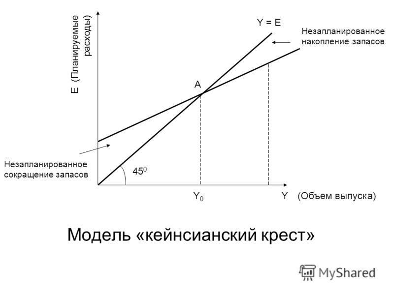 Модель «кейнсианский крест» (Планируемые расходы) (Объем выпуска) А 45 0 Y = E Незапланированное накопление запасов Незапланированное сокращение запасов Y0Y0 E Y