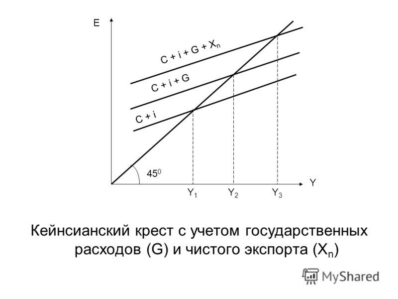 Кейнсианский крест с учетом государственных расходов (G) и чистого экспорта (X n ) 45 0 E Y Y1Y1 Y2Y2 Y3Y3 C + i + G + X n C + i + G C + i