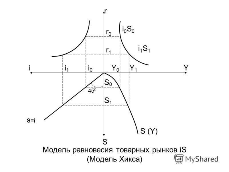 Модель равновесия товарных рынков iS (Модель Хикса) 45 0 i0S0i0S0 i1S1i1S1 ii1i1 i0i0 Y0Y0 Y1Y1 Y S (Y) S S1S1 S0S0 r1r1 r0r0 S=i r