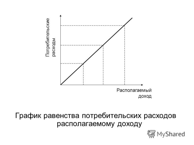 График равенства потребительских расходов располагаемому доходу Потребительские расходы Располагаемый доход