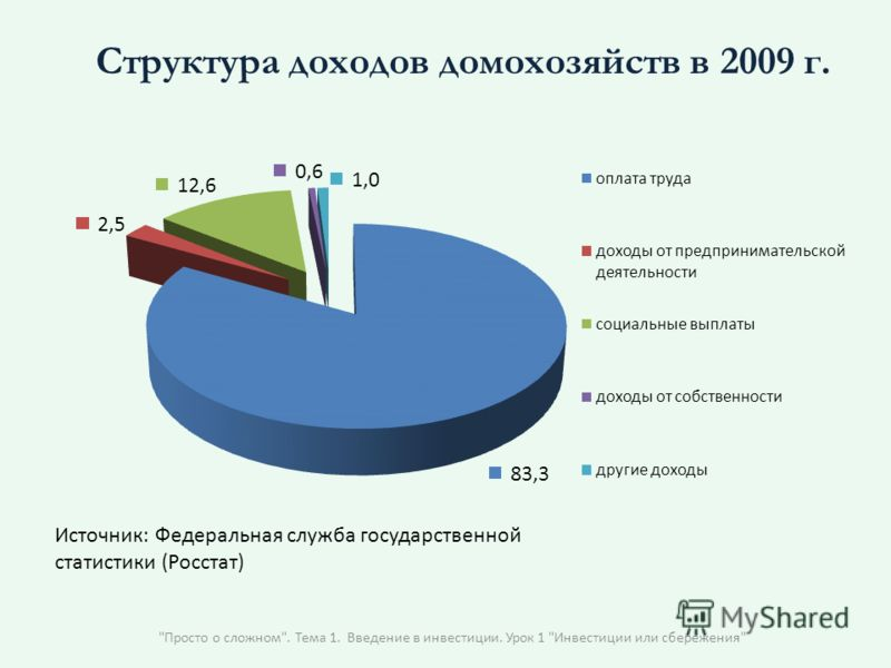 Просто о сложном. Тема 1. Введение в инвестиции. Урок 1 Инвестиции или сбережения Структура доходов домохозяйств в 2009 г.