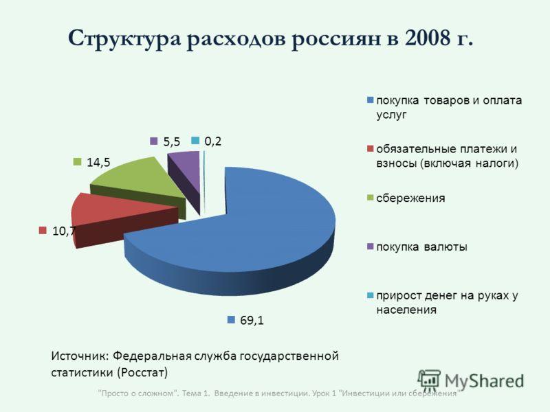 Просто о сложном. Тема 1. Введение в инвестиции. Урок 1 Инвестиции или сбережения Структура расходов россиян в 2008 г. Источник: Федеральная служба государственной статистики (Росстат)