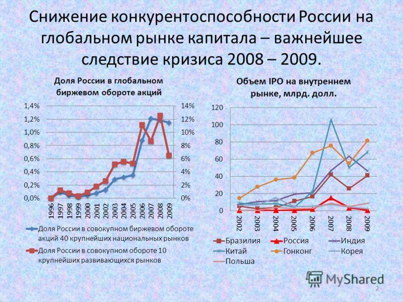 Снижение конкурентоспособности России на глобальном рынке капитала – важнейшее следствие кризиса 2008 – 2009. 2