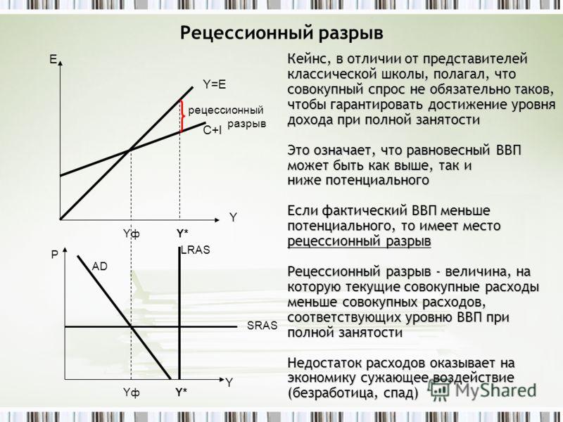 Рецессионный разрыв Кейнс, в отличии от представителей классической школы, полагал, что совокупный спрос не обязательно таков, чтобы гарантировать достижение уровня дохода при полной занятости Это означает, что равновесный ВВП может быть как выше, та