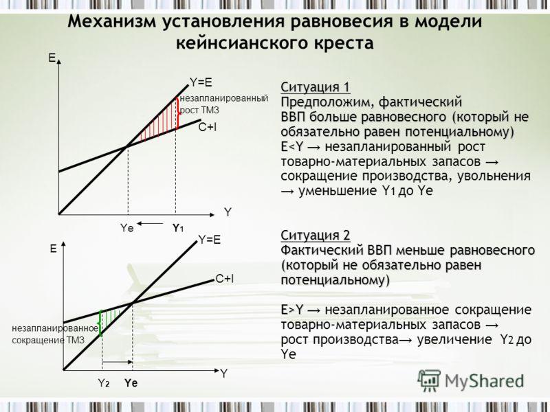 Механизм установления равновесия в модели кейнсианского креста Ситуация 1 Предположим, фактический ВВП больше равновесного (который не обязательно равен потенциальному) EY незапланированное сокращение товарно-материальных запасов рост производства ув