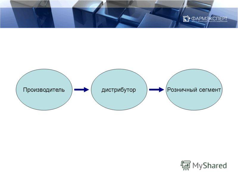ПроизводительдистрибуторРозничный сегмент
