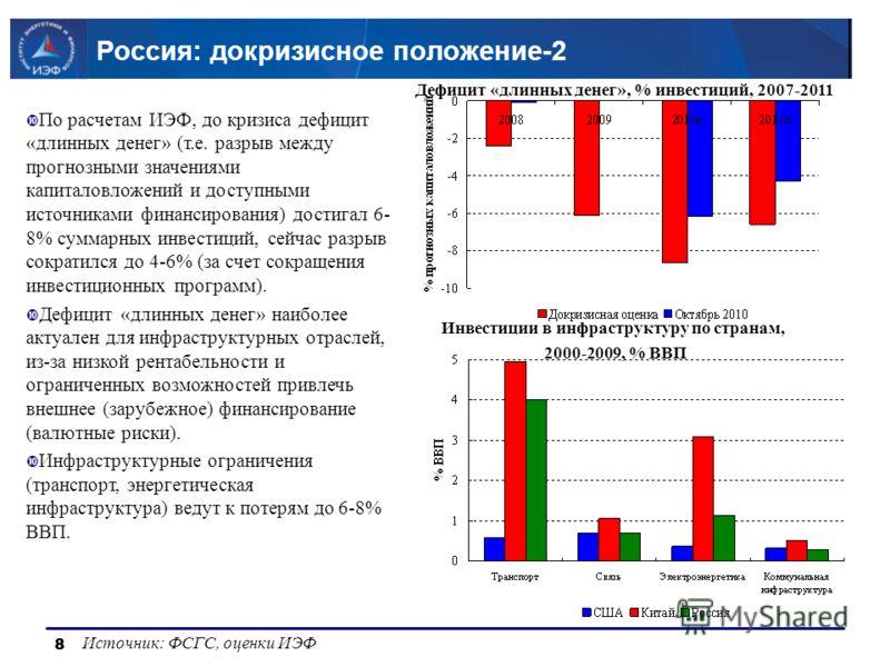 8 8 Россия: докризисное положение-2 Источник: ФСГС, оценки ИЭФ Дефицит «длинных денег», % инвестиций, 2007-2011 По расчетам ИЭФ, до кризиса дефицит «длинных денег» (т.е. разрыв между прогнозными значениями капиталовложений и доступными источниками фи