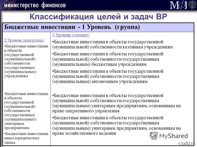 СЛАЙД 15 Классификация целей и задач ВР Бюджетные инвестиции - 1 Уровень (группа) 2 Уровень (подгруппа) Бюджетные инвестиции в объекты государственной (муниципальной) собственности государственным (муниципальным) учреждениям Бюджетные инвестиции в об