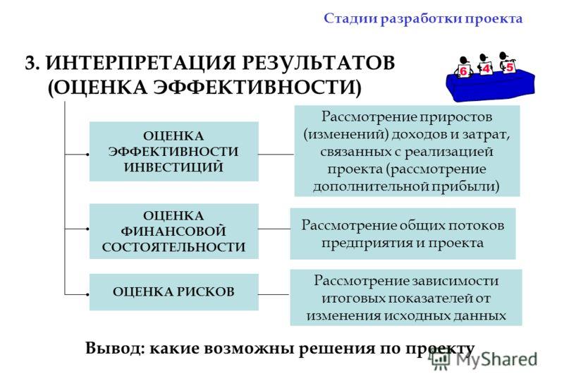 3. ИНТЕРПРЕТАЦИЯ РЕЗУЛЬТАТОВ (ОЦЕНКА ЭФФЕКТИВНОСТИ) ОЦЕНКА ЭФФЕКТИВНОСТИ ИНВЕСТИЦИЙ ОЦЕНКА ФИНАНСОВОЙ СОСТОЯТЕЛЬНОСТИ ОЦЕНКА РИСКОВ Рассмотрение приростов (изменений) доходов и затрат, связанных с реализацией проекта (рассмотрение дополнительной приб