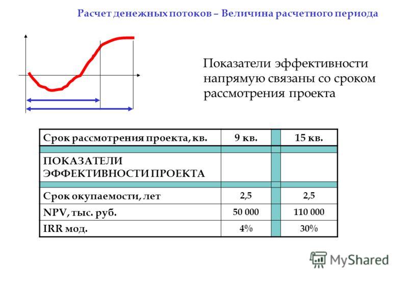 Показатели эффективности напрямую связаны со сроком рассмотрения проекта Срок рассмотрения проекта, кв.9 кв.15 кв. ПОКАЗАТЕЛИ ЭФФЕКТИВНОСТИ ПРОЕКТА Срок окупаемости, лет 2,5 NPV, тыс. руб. 50 000110 000 IRR мод. 4%30% Расчет денежных потоков – Величи