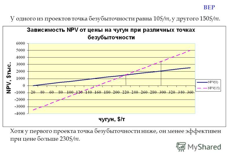 BEP У одного из проектов точка безубыточности равна 10 $/т, у другого 150 $/т. Хотя у первого проекта точка безубыточности ниже, он менее эффективен при цене больше 230 $/т.