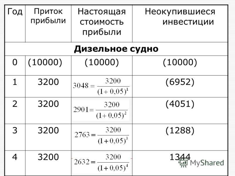 Год Приток прибыли Настоящая стоимость прибыли Неокупившиеся инвестиции Дизельное судно 0(10000) 13200(6952) 23200(4051) 33200(1288) 432001344