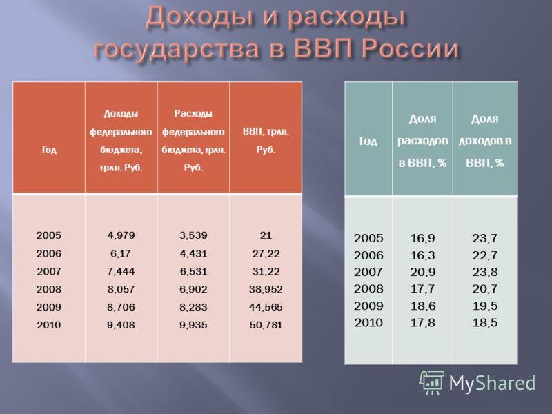 Год Доля расходов в ВВП, % Доля доходов в ВВП, % 2005 2006 2007 2008 2009 2010 16,9 16,3 20,9 17,7 18,6 17,8 23,7 22,7 23,8 20,7 19,5 18,5 Год Доходы федерального бюджета, трлн. Руб. Расходы федерального бюджета, трлн. Руб. ВВП, трлн. Руб. 2005 2006