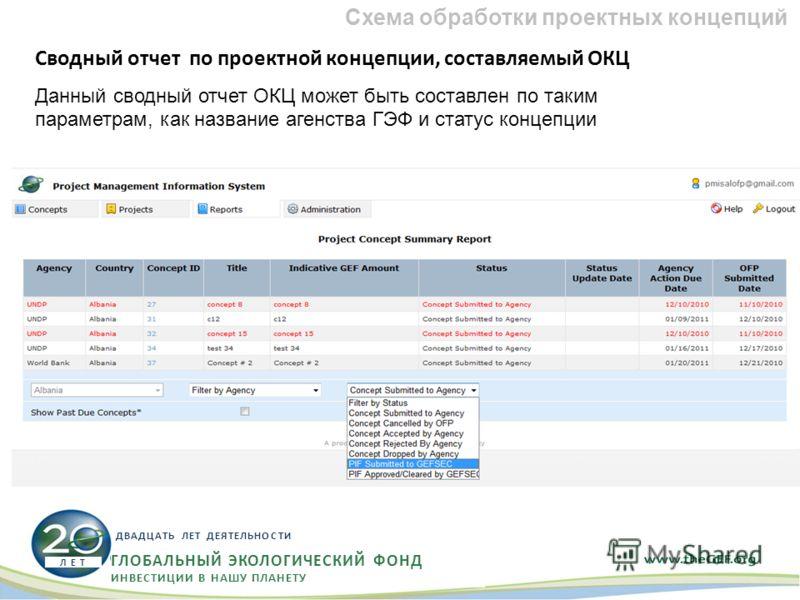 Сводный отчет по проектной концепции, составляемый ОКЦ Данный сводный отчет ОКЦ может быть составлен по таким параметрам, как название агенства ГЭФ и статус концепции Схема обработки проектных концепций ГЛОБАЛЬНЫЙ ЭКОЛОГИЧЕСКИЙ ФОНД ИНВЕСТИЦИИ В НАШУ