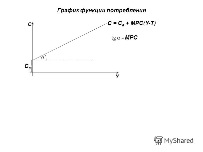 График функции потребления CaCa α С Y C = C a + MPC(Y-T) tg α = MPC