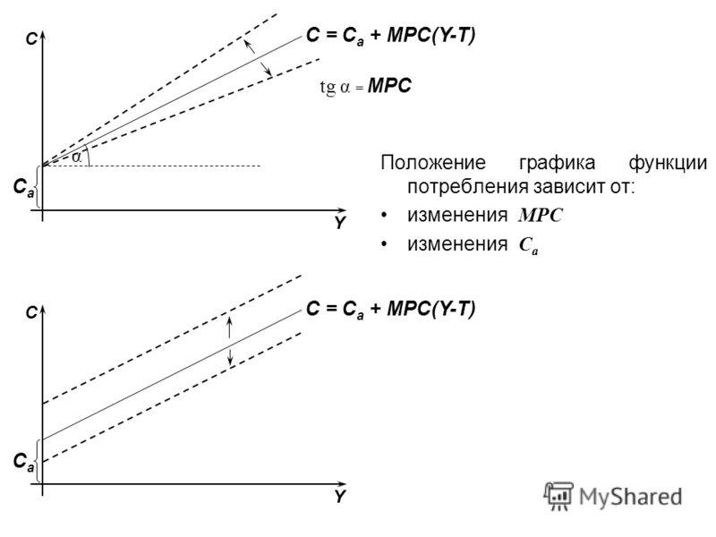 Положение графика функции потребления зависит от: изменения MPC изменения С а CaCa α С Y C = C a + MPC(Y-T) tg α = MPC CaCa С Y C = C a + MPC(Y-T)