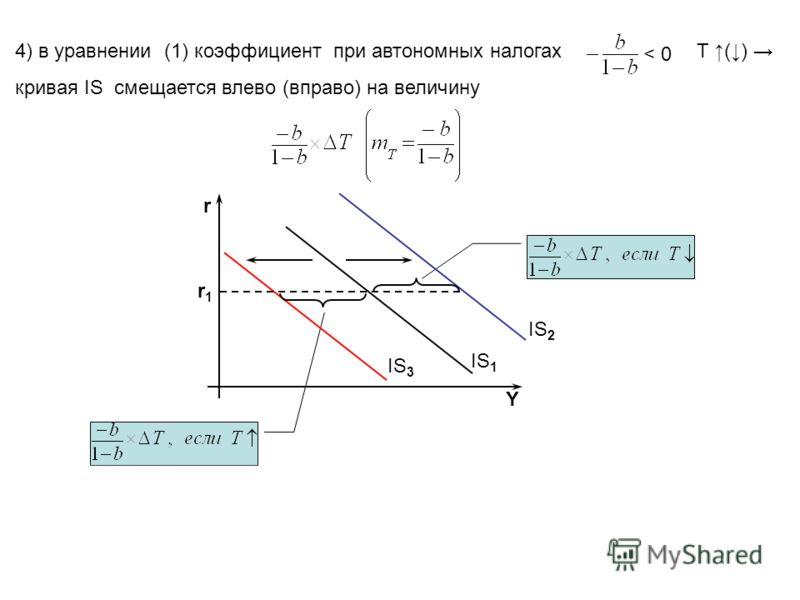 4) в уравнении (1) коэффициент при автономных налогах Т () кривая IS смещается влево (вправо) на величину < 0 IS 1 IS 2 IS 3 Yr r1r1