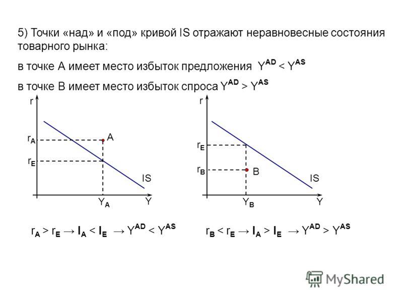 5) Точки «над» и «под» кривой IS отражают неравновесные состояния товарного рынка: в точке А имеет место избыток предложения Y AD < Y AS в точке B имеет место избыток cпроса Y AD > Y AS А В Y Y IS r r rArA rErE YAYA rErE rBrB YBYB r A > r E I A < I E