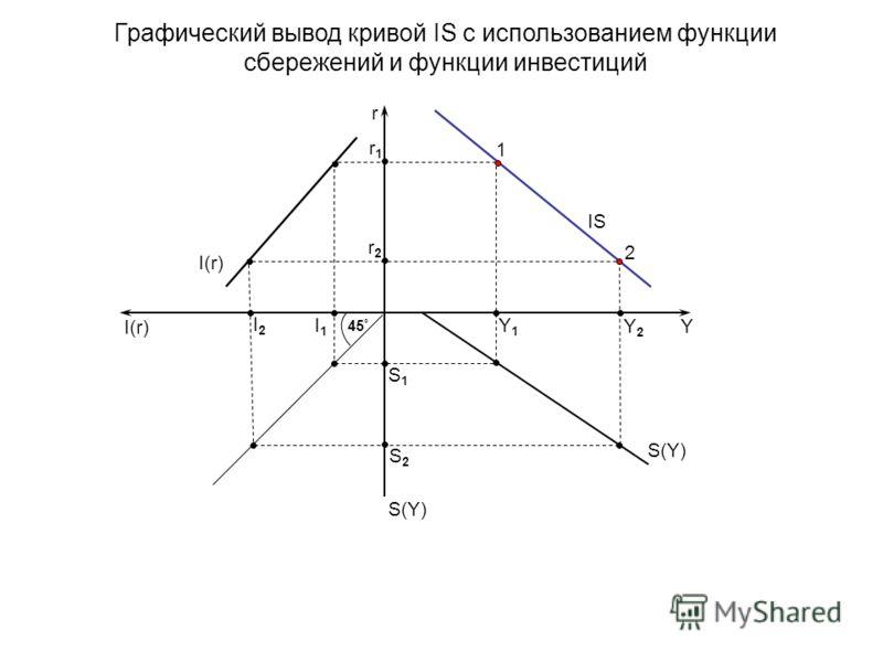 Графический вывод кривой IS с использованием функции сбережений и функции инвестиций I1I1 Y S(Y) r r1r1 r2r2 Y1Y1 Y2Y2 1 S2S2 S1S1 I2I2 2 IS 45 ° I(r)