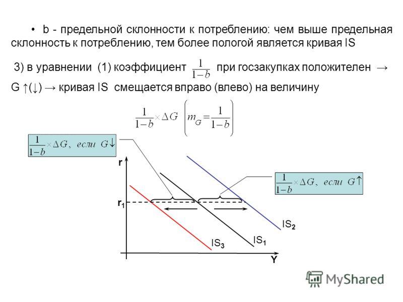 b - предельной склонности к потреблению: чем выше предельная склонность к потреблению, тем более пологой является кривая IS 3) в уравнении (1) коэффициент при госзакупках положителен G () кривая IS смещается вправо (влево) на величину IS 1 IS 2 IS 3