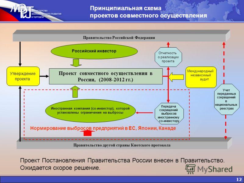 12 Правительство Российской Федерации Проект совместного осуществления в России, (2008-2012 гг.) Правительство другой страны Киотского протокола Иностранная компания (со-инвестор), которой установлены ограничения на выбросы Принципиальная схема проек