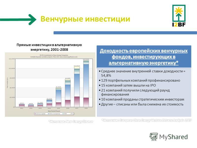 Прямые инвестиции в альтернативную энергетику, 2001-2008 Доходность европейских венчурных фондов, инвестирующих в альтернативную энергетику* Среднее значение внутренней ставки доходности = 54,8% 129 портфельных компаний профинансировано 15 компаний з