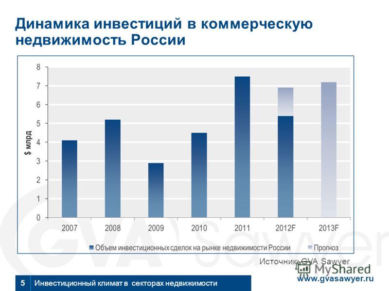 www.gvasawyer.ru Инвестиционный климат в секторах недвижимости5 Динамика инвестиций в коммерческую недвижимость России Источник: GVA Sawyer