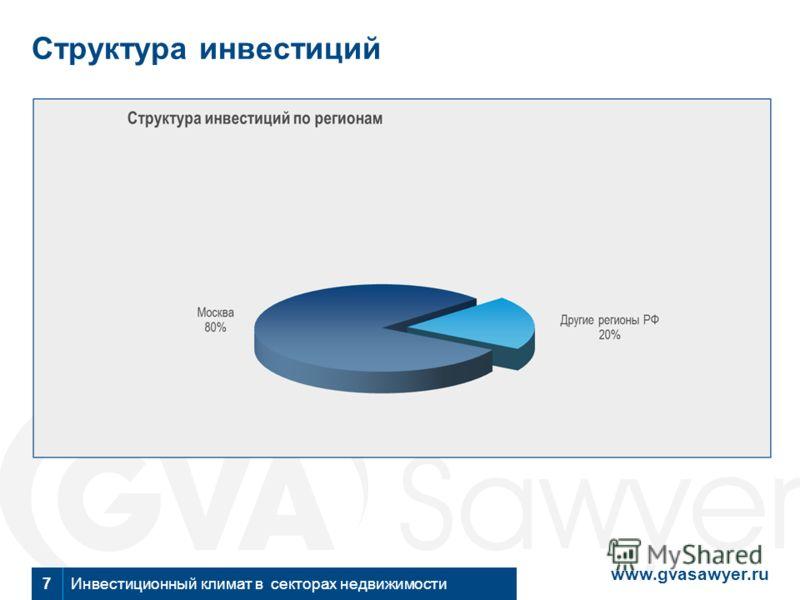 www.gvasawyer.ru Инвестиционный климат в секторах недвижимости7 Структура инвестиций