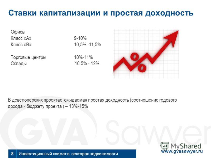 www.gvasawyer.ru Инвестиционный климат в секторах недвижимости Ставки капитализации и простая доходность 8 Офисы Класс «А»9-10% Класс «В»10,5% -11,5% Торговые центры 10%-11% Склады 10.5% - 12% В девелоперских проектах ожидаемая простая доходность (со