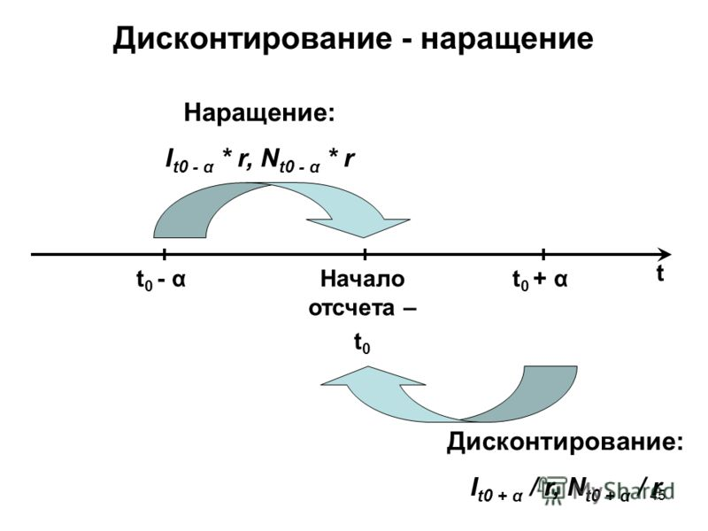 45 Дисконтирование - наращение t Начало отсчета – t 0 t 0 - α Наращение: I t0 - α * r, N t0 - α * r t 0 + α Дисконтирование: I t0 + α / r, N t0 + α / r