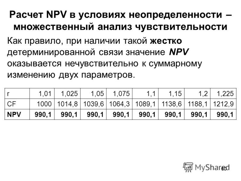 60 Расчет NPV в условиях неопределенности – множественный анализ чувствительности Как правило, при наличии такой жестко детерминированной связи значение NPV оказывается нечувствительно к суммарному изменению двух параметров. r1,011,0251,051,0751,11,1