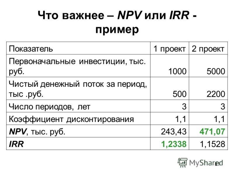 81 Что важнее – NPV или IRR - пример Показатель1 проект2 проект Первоначальные инвестиции, тыс. руб.10005000 Чистый денежный поток за период, тыс.руб.5002200 Число периодов, лет33 Коэффициент дисконтирования1,1 NPV, тыс. руб.243,43471,07 IRR1,23381,1