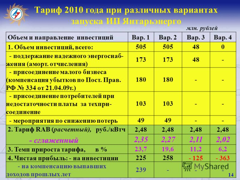 Тариф 2010 года при различных вариантах запуска ИП Янтарьэнерго Объем и направление инвестицийВар. 1Вар. 2Вар. 3Вар. 4 1. Объем инвестиций, всего:505 480 - поддержание надежного энергоснаб- жения (аморт. отчисления) 173 48- - присоединение малого биз