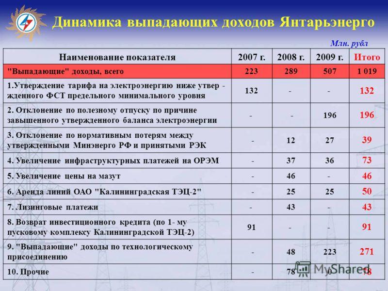 Динамика выпадающих доходов Янтарьэнерго Наименование показателя2007 г.2008 г.2009 г.Итого