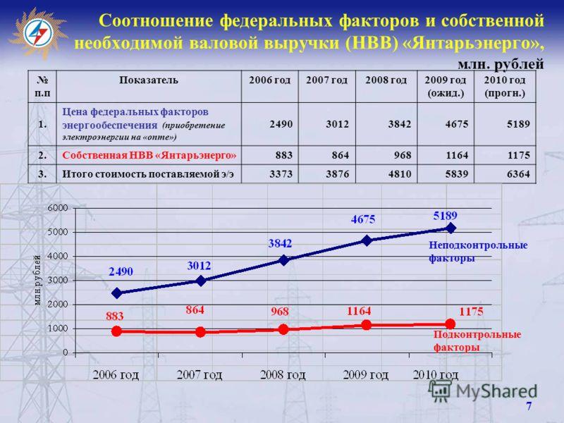 Соотношение федеральных факторов и собственной необходимой валовой выручки (НВВ) «Янтарьэнерго», млн. рублей п.п Показатель2006 год2007 год2008 год2009 год (ожид.) 2010 год (прогн.) 1. Цена федеральных факторов энергообеспечения (приобретение электро