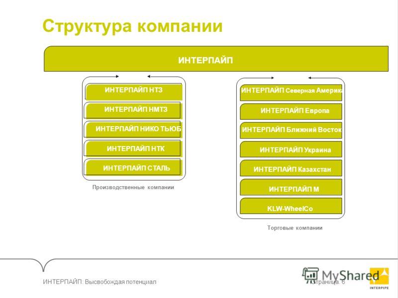 ИНТЕРПАЙП: Высвобождая потенциалСтраница. 6 Структура компании ИНТЕРПАЙП ИНТЕРПАЙП Северная Америка ИНТЕРПАЙП Европа ИНТЕРПАЙП Ближний Восток ИНТЕРПАЙП Украина ИНТЕРПАЙП Казахстан ИНТЕРПАЙП М KLW-WheelCo Торговые компании ИНТЕРПАЙП НМТЗ ИНТЕРПАЙП НИК