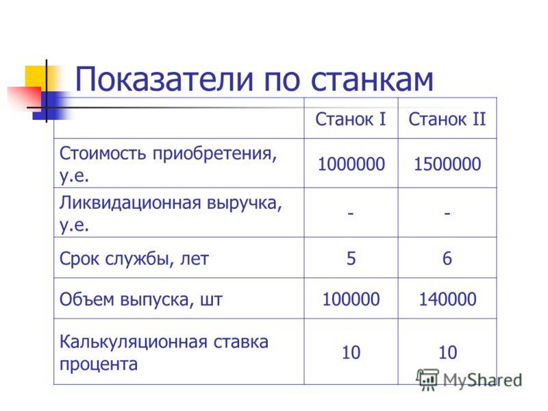 Показатели по станкам Станок IСтанок II Стоимость приобретения, у.е. 10000001500000 Ликвидационная выручка, у.е. -- Срок службы, лет56 Объем выпуска, шт100000140000 Калькуляционная ставка процента 10