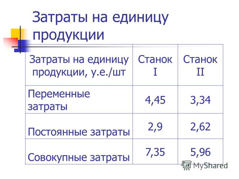 Затраты на единицу продукции Затраты на единицу продукции, у.е./шт Станок I Станок II Переменные затраты 4,453,34 Постоянные затраты 2,92,62 Совокупные затраты 7,355,96