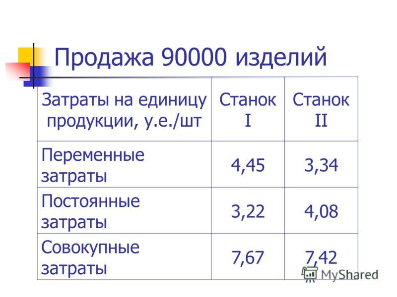 Продажа 90000 изделий Затраты на единицу продукции, у.е./шт Станок I Станок II Переменные затраты 4,453,34 Постоянные затраты 3,224,08 Совокупные затраты 7,677,42