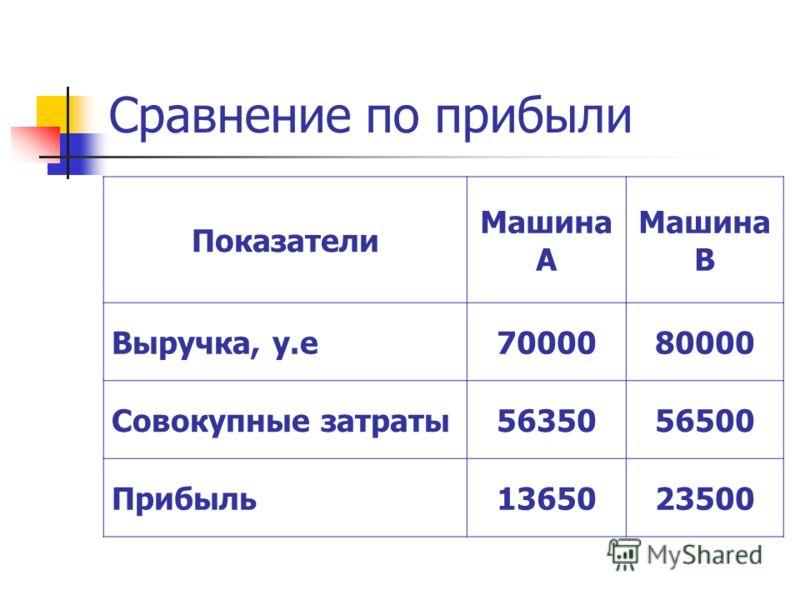 Сравнение по прибыли Показатели Машина А Машина В Выручка, у.е7000080000 Совокупные затраты5635056500 Прибыль1365023500