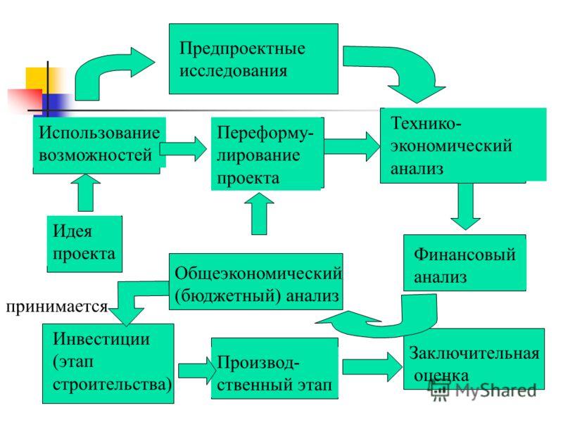 Предпроектные исследования Использование возможностей Переформу- лирование проекта Технико- экономический анализ Финансовый анализ Общеэкономический (бюджетный) анализ Идея проекта Заключительная оценка Производ- ственный этап Инвестиции (этап строит