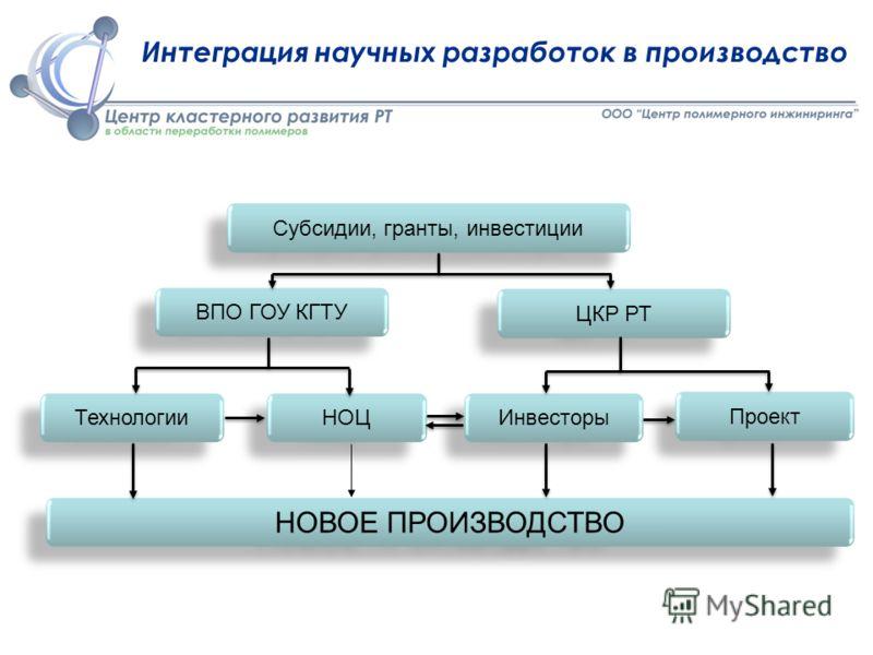 Интеграция научных разработок в производство Субсидии, гранты, инвестиции ВПО ГОУ КГТУ ЦКР РТ Технологии НОЦ Инвесторы Проект НОВОЕ ПРОИЗВОДСТВО