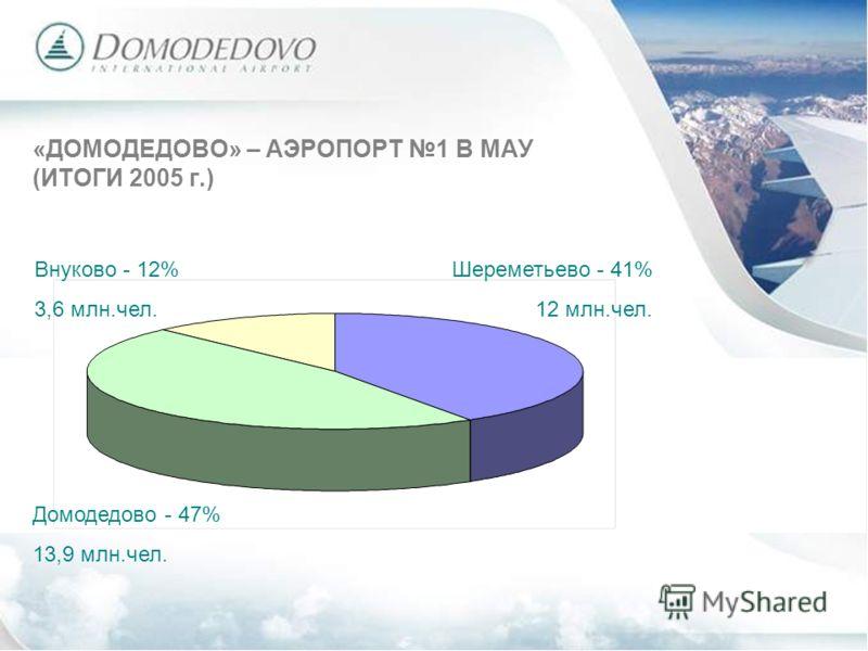 «ДОМОДЕДОВО» – АЭРОПОРТ 1 В МАУ (ИТОГИ 2005 г.) Домодедово - 47% 13,9 млн.чел. Внуково - 12% 3,6 млн.чел. Шереметьево - 41% 12 млн.чел.