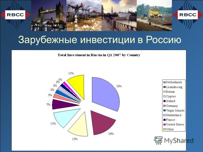 Зарубежные инвестиции в Россию