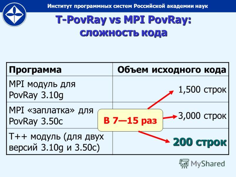 Институт программных систем Российской академии наук ПрограммаОбъем исходного кода MPI модуль для PovRay 3.10g 1,500 строк MPI «заплатка» для PovRay 3.50c 3,000 строк T++ модуль (для двух версий 3.10g и 3.50c) 200 строк T-PovRay vs MPI PovRay: сложно