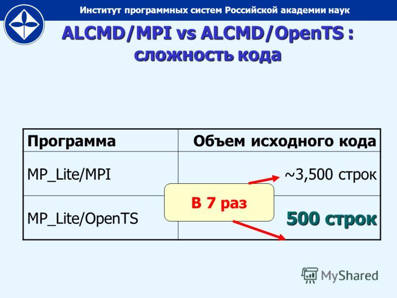 Институт программных систем Российской академии наук ПрограммаОбъем исходного кода MP_Lite/MPI~3,500 строк MP_Lite/OpenTS 500 строк 500 строк ALCMD/MPI vs ALCMD/OpenTS : сложность кода В 7 раз