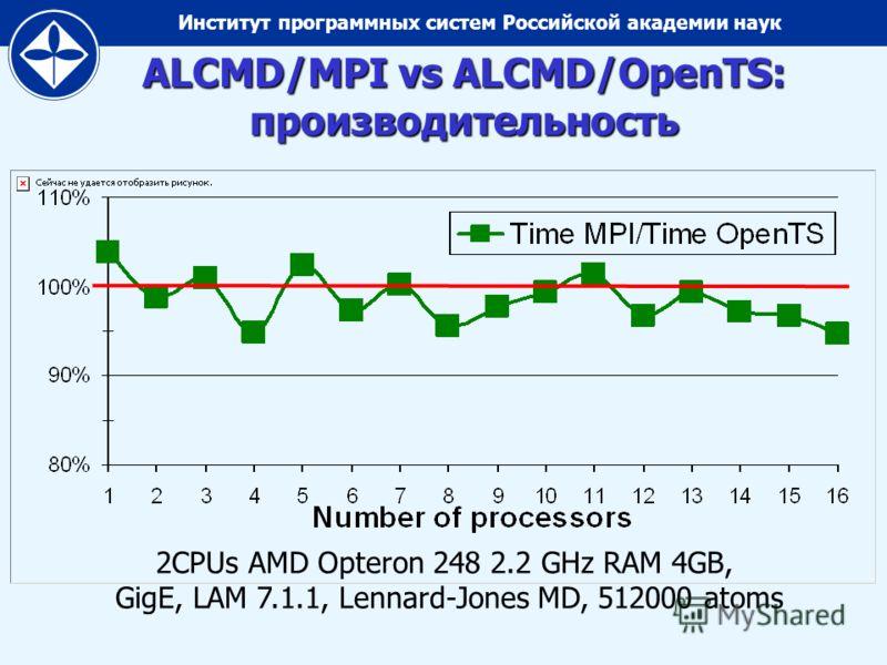 Институт программных систем Российской академии наук ALCMD/MPI vs ALCMD/OpenTS: производительность 2CPUs AMD Opteron 248 2.2 GHz RAM 4GB, GigE, LAM 7.1.1, Lennard-Jones MD, 512000 atoms