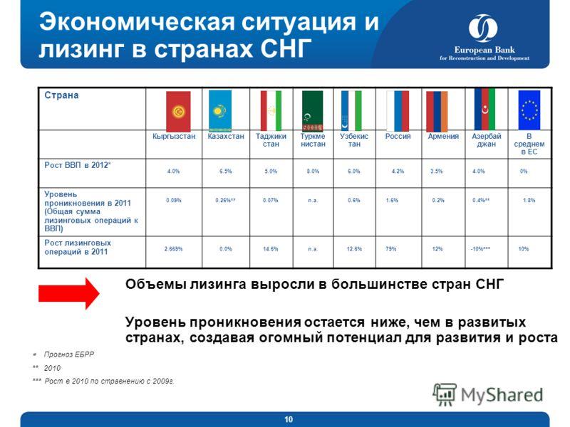 10 Экономическая ситуация и лизинг в странах СНГ Объемы лизинга выросли в большинстве стран СНГ Уровень проникновения остается ниже, чем в развитых странах, создавая огомный потенциал для развития и роста Страна КыргызстанКазахстанТаджики стан Туркме