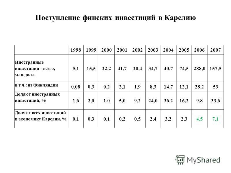 Поступление финских инвестиций в Карелию 1998199920002001200220032004200520062007 Иностранные инвестиции - всего, млн.долл. 5,115,522,241,720,434,740,774,5288,0157,5 в т.ч.: из Финляндии 0,080,30,22,11,98,314,712,128,253 Доля от иностранных инвестици